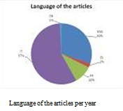 language of articles per year